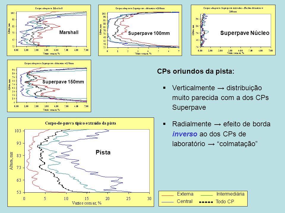ASFALTOS Associação Brasileira das Empresas Distribuidoras de Asfaltos CPs oriundos da pista: Verticalmente distribuição muito parecida com a dos CPs