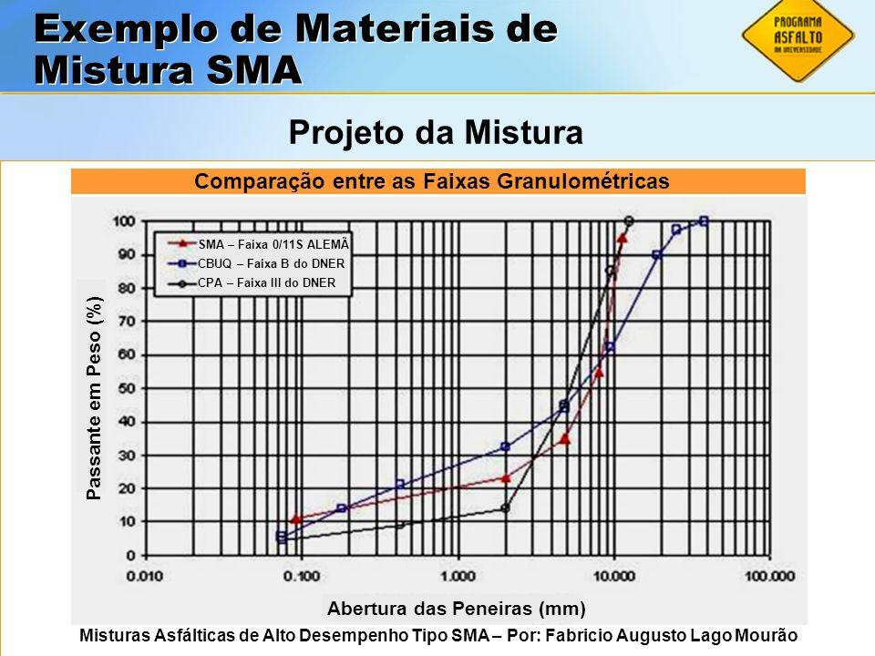 ASFALTOS Associação Brasileira das Empresas Distribuidoras de Asfaltos SMA – Faixa 0/11S ALEMÃ CBUQ – Faixa B do DNER CPA – Faixa III do DNER Passante