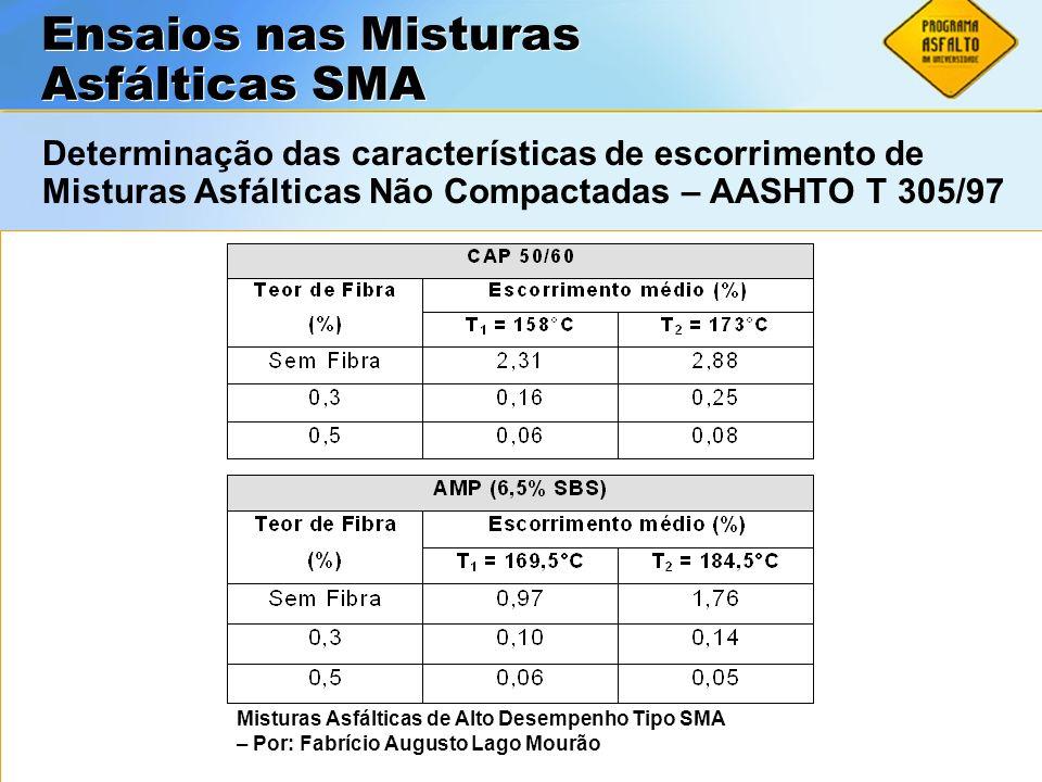 ASFALTOS Associação Brasileira das Empresas Distribuidoras de Asfaltos Ensaios nas Misturas Asfálticas SMA Determinação das características de escorri