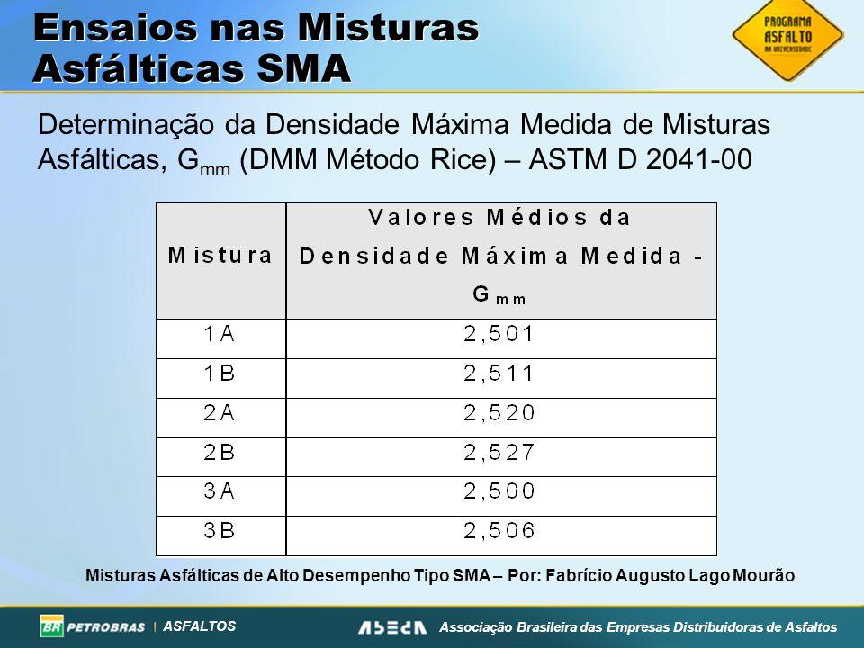 ASFALTOS Associação Brasileira das Empresas Distribuidoras de Asfaltos Determinação da Densidade Máxima Medida de Misturas Asfálticas, G mm (DMM Métod