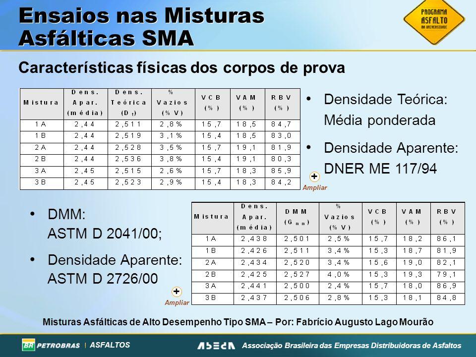 ASFALTOS Associação Brasileira das Empresas Distribuidoras de Asfaltos Características físicas dos corpos de prova Misturas Asfálticas de Alto Desempe