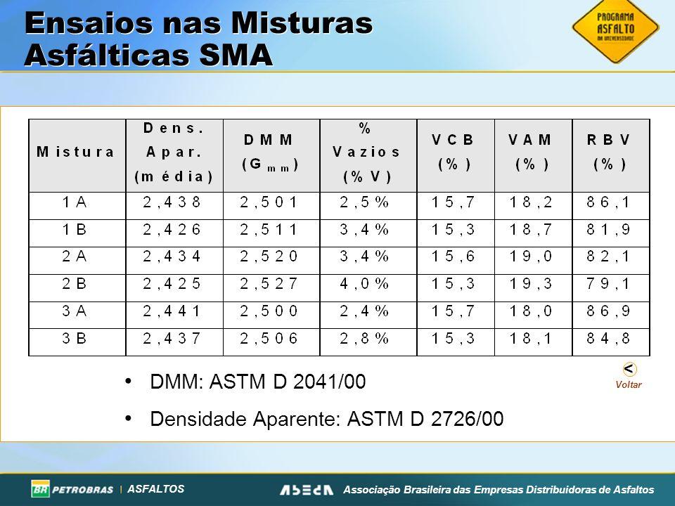 ASFALTOS Associação Brasileira das Empresas Distribuidoras de Asfaltos Voltar < Ensaios nas Misturas Asfálticas SMA DMM: ASTM D 2041/00 Densidade Apar