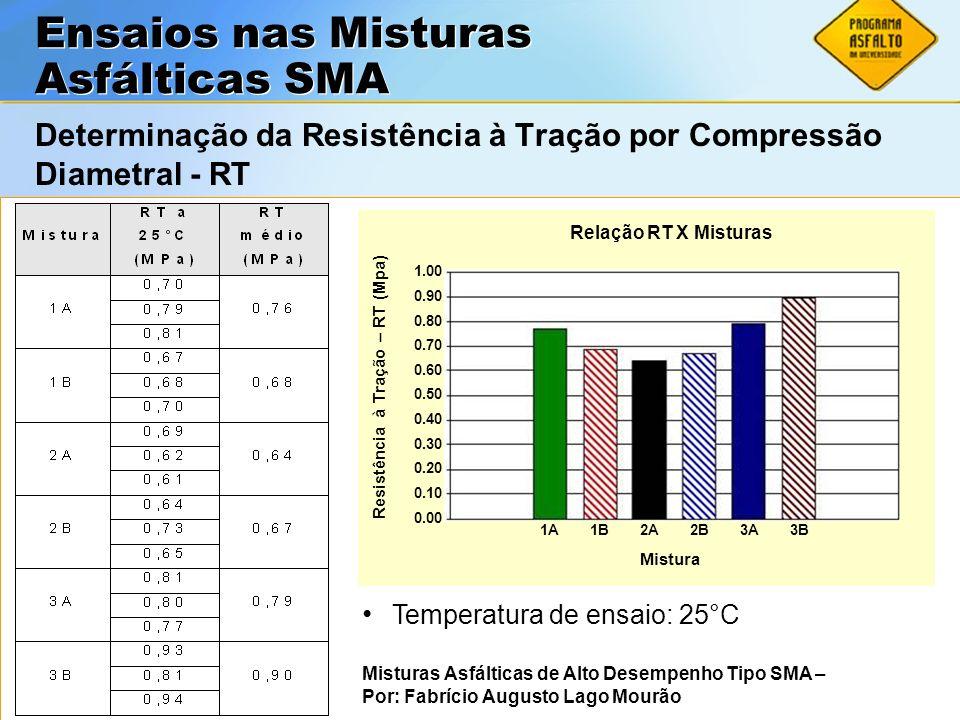 ASFALTOS Associação Brasileira das Empresas Distribuidoras de Asfaltos Determinação da Resistência à Tração por Compressão Diametral - RT Misturas Asf