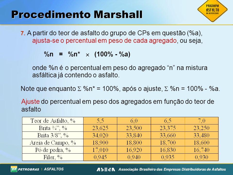ASFALTOS Associação Brasileira das Empresas Distribuidoras de Asfaltos 8.Com base em %n, %a, e nas MASSAS ESPECÍFICAS REAIS dos constituintes (G i ), calcula-se a Densidade Máxima Teórica da mistura (DMT=G mm ) correspondente ao teor de asfalto considerado.