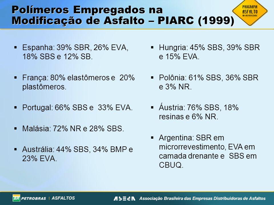 ASFALTOS Associação Brasileira das Empresas Distribuidoras de Asfaltos Polímeros Empregados na Modificação de Asfalto – PIARC (1999) Espanha: 39% SBR, 26% EVA, 18% SBS e 12% SB.