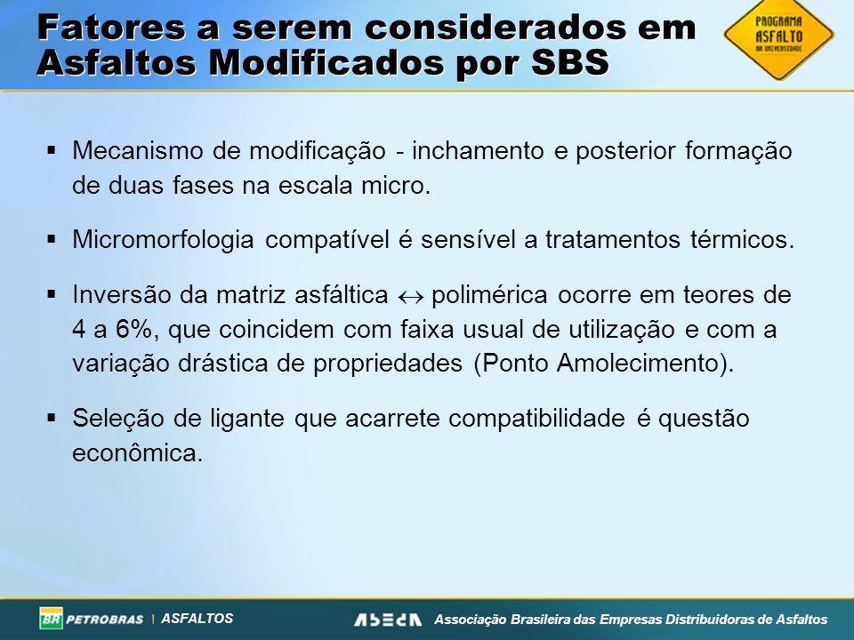ASFALTOS Associação Brasileira das Empresas Distribuidoras de Asfaltos Fatores a serem considerados em Asfaltos Modificados por SBS Mecanismo de modificação - inchamento e posterior formação de duas fases na escala micro.