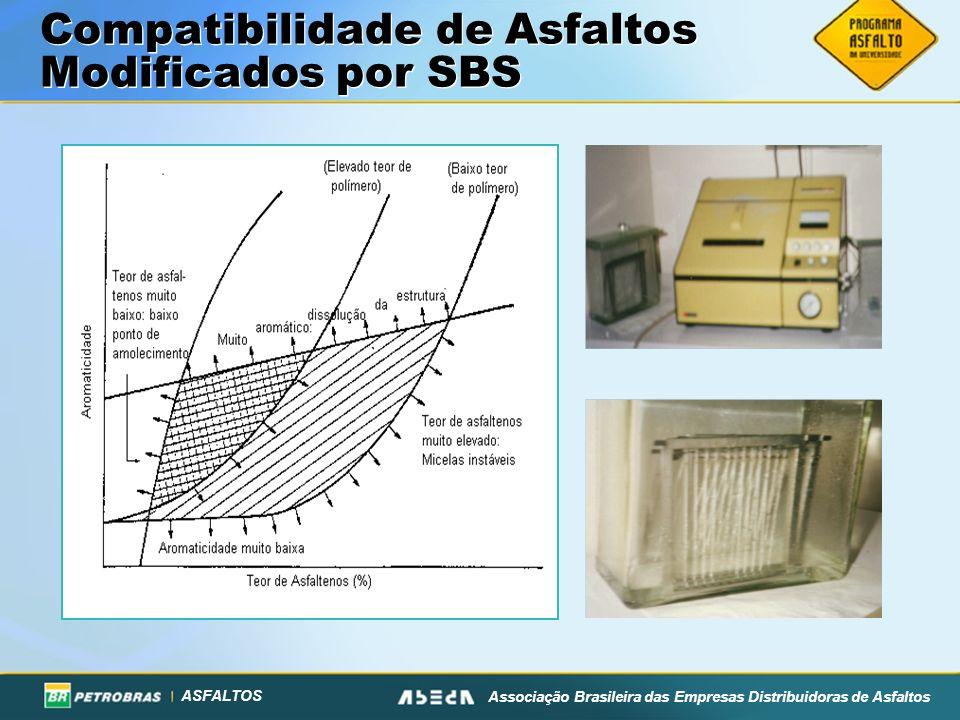 ASFALTOS Associação Brasileira das Empresas Distribuidoras de Asfaltos Compatibilidade de Asfaltos Modificados por SBS