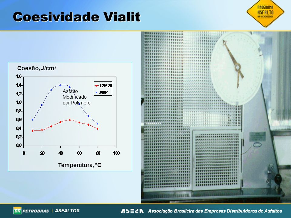 ASFALTOS Associação Brasileira das Empresas Distribuidoras de Asfaltos Coesividade Vialit Asfalto Modificado por Polímero Coesão, J/cm 2 Temperatura, °C