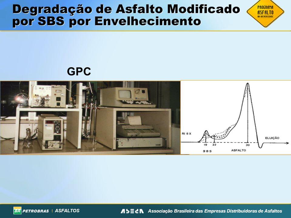 ASFALTOS Associação Brasileira das Empresas Distribuidoras de Asfaltos Degradação de Asfalto Modificado por SBS por Envelhecimento GPC