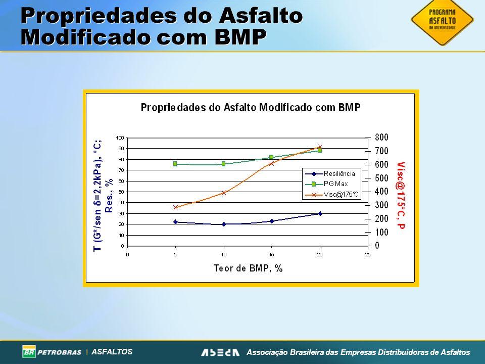 ASFALTOS Associação Brasileira das Empresas Distribuidoras de Asfaltos Propriedades do Asfalto Modificado com BMP