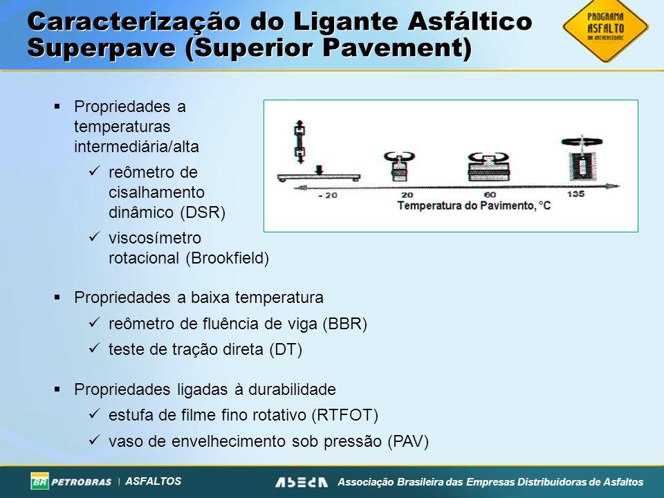 ASFALTOS Associação Brasileira das Empresas Distribuidoras de Asfaltos Caracterização do Ligante Asfáltico Superpave (Superior Pavement) Propriedades a temperaturas intermediária/alta reômetro de cisalhamento dinâmico (DSR) viscosímetro rotacional (Brookfield) Propriedades a baixa temperatura reômetro de fluência de viga (BBR) teste de tração direta (DT) Propriedades ligadas à durabilidade estufa de filme fino rotativo (RTFOT) vaso de envelhecimento sob pressão (PAV)