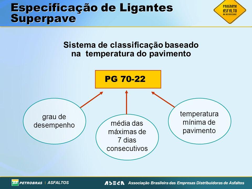 ASFALTOS Associação Brasileira das Empresas Distribuidoras de Asfaltos Especificação de Ligantes Superpave Sistema de classificação baseado na temperatura do pavimento PG 70-22 grau de desempenho média das máximas de 7 dias consecutivos temperatura mínima de pavimento