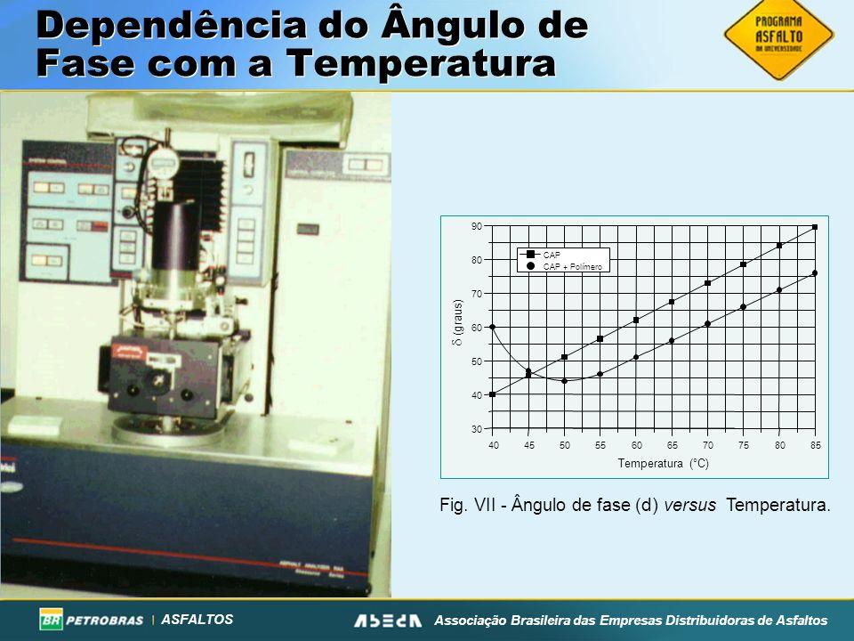ASFALTOS Associação Brasileira das Empresas Distribuidoras de Asfaltos Dependência do Ângulo de Fase com a Temperatura Fig.