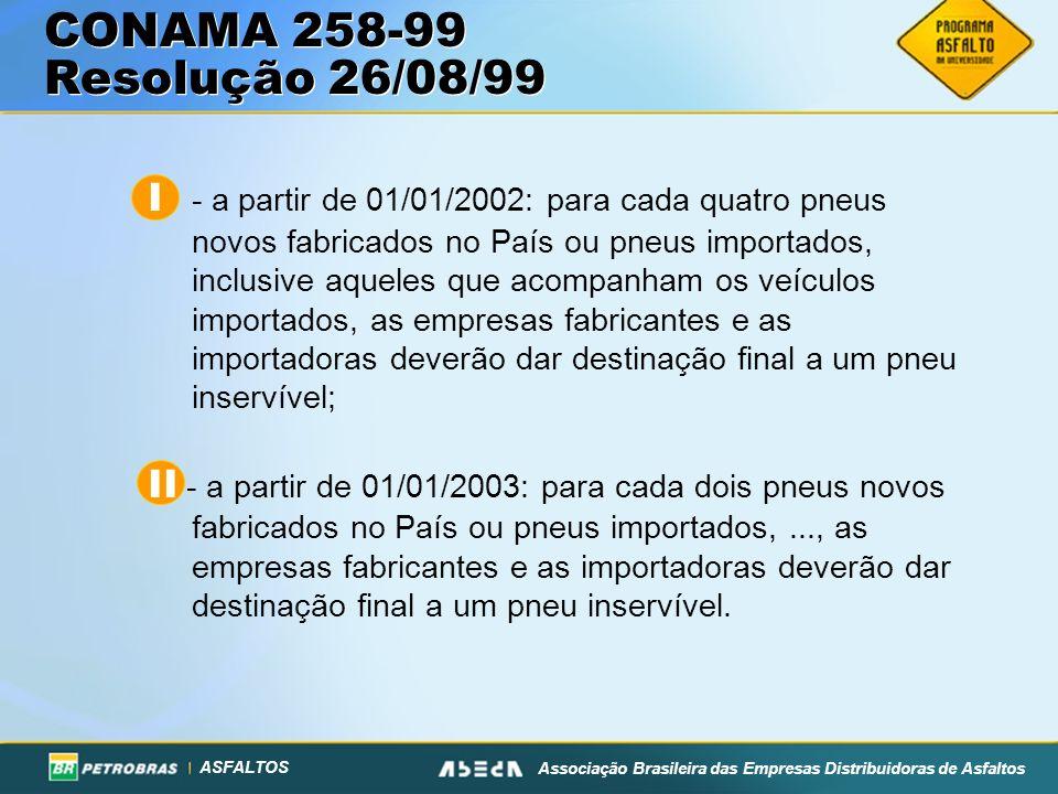 ASFALTOS Associação Brasileira das Empresas Distribuidoras de Asfaltos CONAMA 258-99 Resolução 26/08/99 I - a partir de 01/01/2002: para cada quatro pneus novos fabricados no País ou pneus importados, inclusive aqueles que acompanham os veículos importados, as empresas fabricantes e as importadoras deverão dar destinação final a um pneu inservível; II - a partir de 01/01/2003: para cada dois pneus novos fabricados no País ou pneus importados,..., as empresas fabricantes e as importadoras deverão dar destinação final a um pneu inservível.