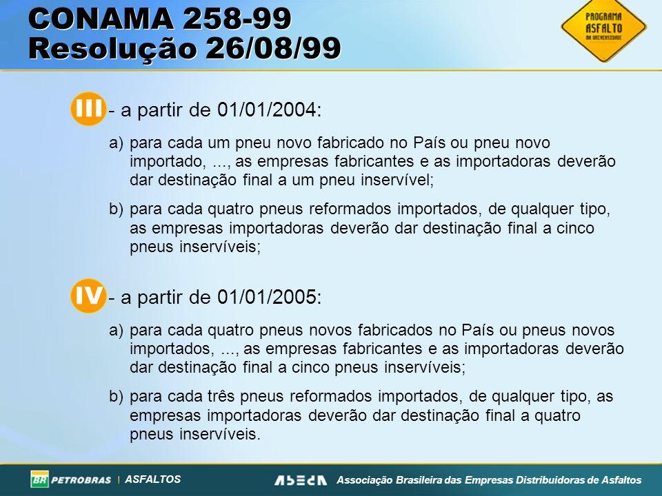 ASFALTOS Associação Brasileira das Empresas Distribuidoras de Asfaltos CONAMA 258-99 Resolução 26/08/99 III - a partir de 01/01/2004: a)para cada um pneu novo fabricado no País ou pneu novo importado,..., as empresas fabricantes e as importadoras deverão dar destinação final a um pneu inservível; b)para cada quatro pneus reformados importados, de qualquer tipo, as empresas importadoras deverão dar destinação final a cinco pneus inservíveis; IV - a partir de 01/01/2005: a)para cada quatro pneus novos fabricados no País ou pneus novos importados,..., as empresas fabricantes e as importadoras deverão dar destinação final a cinco pneus inservíveis; b)para cada três pneus reformados importados, de qualquer tipo, as empresas importadoras deverão dar destinação final a quatro pneus inservíveis.
