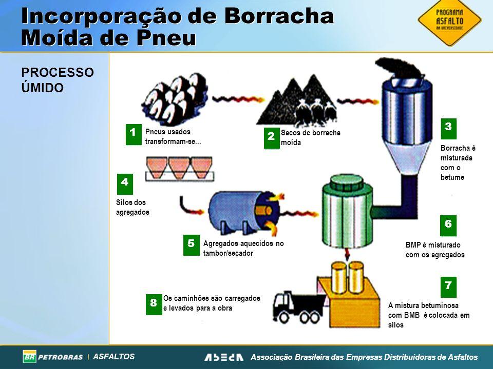 ASFALTOS Associação Brasileira das Empresas Distribuidoras de Asfaltos Incorporação de Borracha Moída de Pneu PROCESSO ÚMIDO Pneus usados transformam-se...