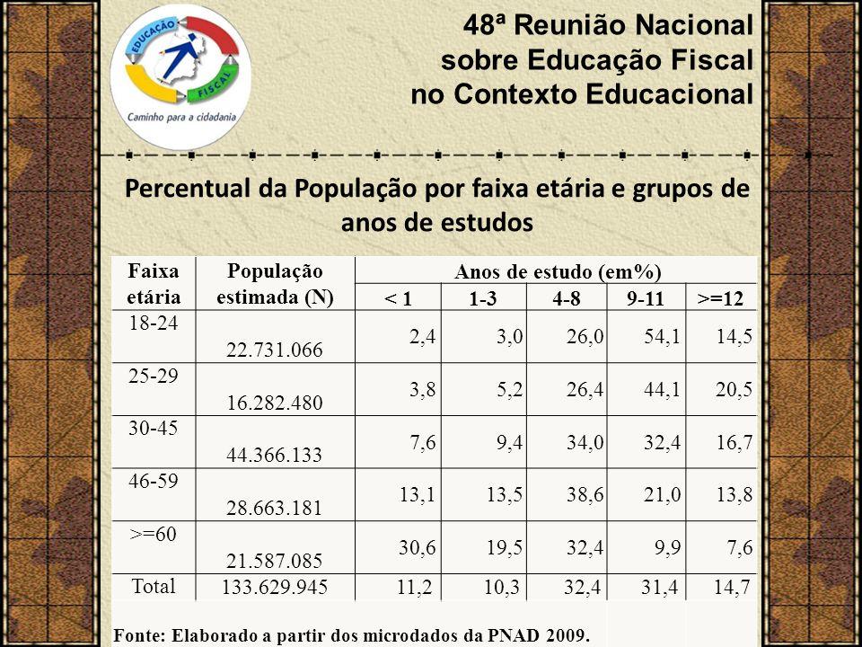 48ª Reunião Nacional sobre Educação Fiscal no Contexto Educacional Faixa etária População estimada (N) Anos de estudo (em%) < 11-34-89-11>=12 18-24 22.731.066 2,4 3,0 26,0 54,1 14,5 25-29 16.282.480 3,8 5,2 26,4 44,1 20,5 30-45 44.366.133 7,6 9,4 34,0 32,4 16,7 46-59 28.663.181 13,1 13,5 38,6 21,0 13,8 >=60 21.587.085 30,6 19,5 32,4 9,9 7,6 Total 133.629.945 11,2 10,3 32,4 31,4 14,7 Fonte: Elaborado a partir dos microdados da PNAD 2009.