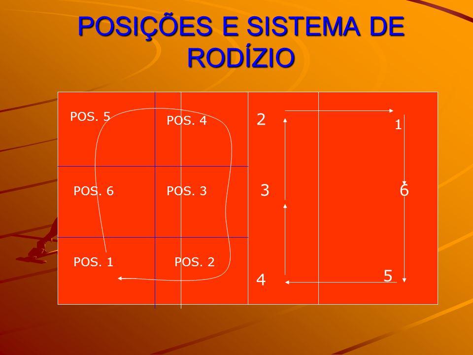 POSIÇÕES E SISTEMA DE RODÍZIO POS. 1POS. 2 POS. 6POS. 3 POS. 5 POS. 4 1 6 5 4 3 2