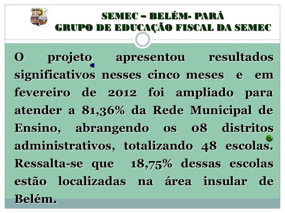 O projeto apresentou resultados significativos nesses cinco meses e em fevereiro de 2012 foi ampliado para atender a 81,36% da Rede Municipal de Ensin
