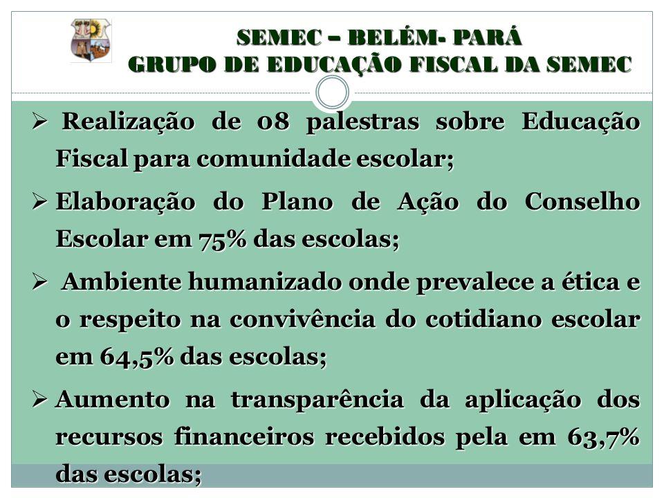 SEMEC – BELÉM- PARÁ GRUPO DE EDUCAÇÃO FISCAL DA SEMEC Realização de 08 palestras sobre Educação Fiscal para comunidade escolar; Realização de 08 pales