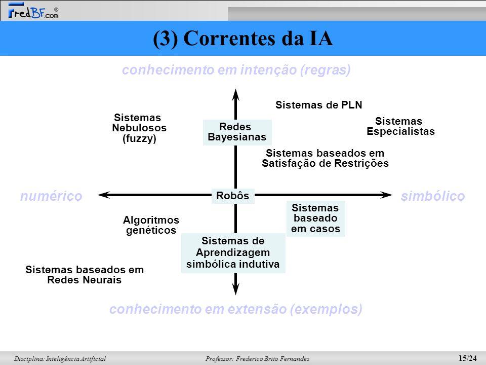 Professor: Frederico Brito Fernandes 14/24 Disciplina: Inteligência Artificial Simbólico: metáfora lingüística –ex. sistemas de produção, agentes,...