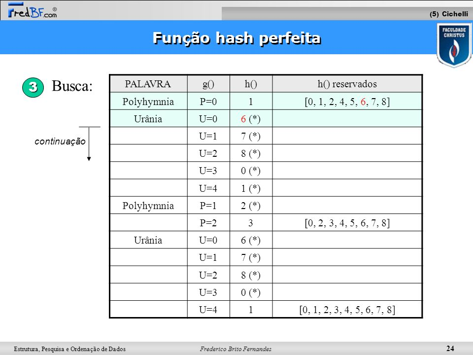 Frederico Brito Fernandes 24 Estrutura, Pesquisa e Ordenação de Dados Função hash perfeita Busca: (5) Cichelli 3 PALAVRAg()h()h() reservados Polyhymni