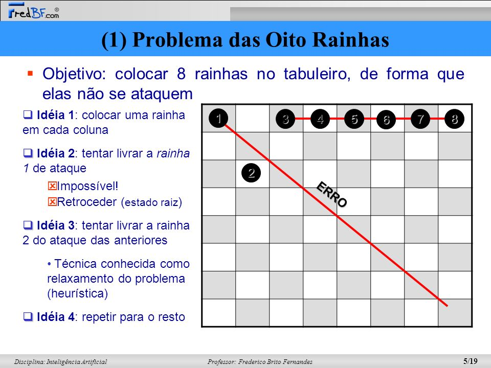 Professor: Frederico Brito Fernandes 16/19 Disciplina: Inteligência Artificial (1) Definição de um indivíduo (2) Geração aleatória da população (3)Seleção (4) Pareamento (5) Crossover (6) Mutação (7) Nova População Simulação do Algoritmo Genético Função Objetivo Mutação (6) Processo pelo qual os bits dos filhos (em pequena probabilidade) são invertidos Processo pelo qual os bits dos filhos (em pequena probabilidade) são invertidos Objetivos: Objetivos: Acelerar a busca Acelerar a busca Recuperar parte do código genético perdido Recuperar parte do código genético perdido 111010000101 111000011 110100001011 001101000 AB 1 = AB 2 = AD 1 = AD 2 = 111101010000011001101000 111010000101100110001011 110100001011111001101000 AB 2 = (3) Algoritmo Genético: 8 rainhas
