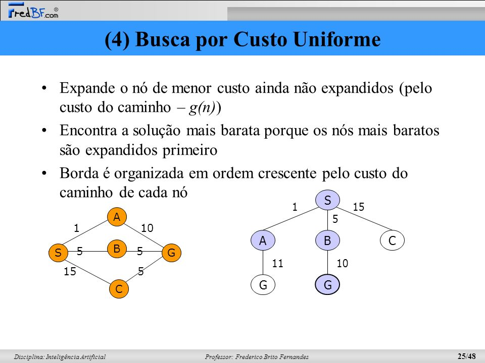 Professor: Frederico Brito Fernandes 25/48 Disciplina: Inteligência Artificial (4) Busca por Custo Uniforme 1 10 S A C B G 15 5 5 5 S BC G G A 1 5 15