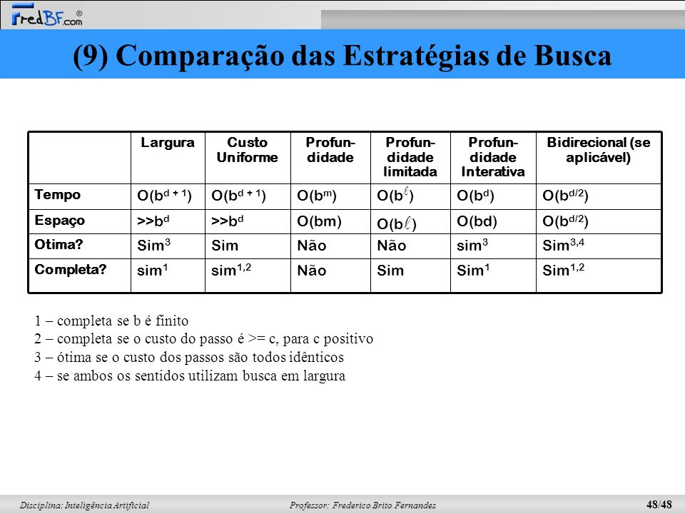 Professor: Frederico Brito Fernandes 48/48 Disciplina: Inteligência Artificial Sim 1,2 Sim 1 SimNãosim 1,2 sim 1 Completa? Sim 3,4 sim 3 Não SimSim 3