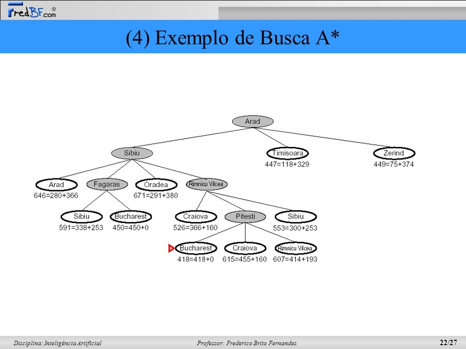 Professor: Frederico Brito Fernandes 22/27 Disciplina: Inteligência Artificial (4) Exemplo de Busca A*