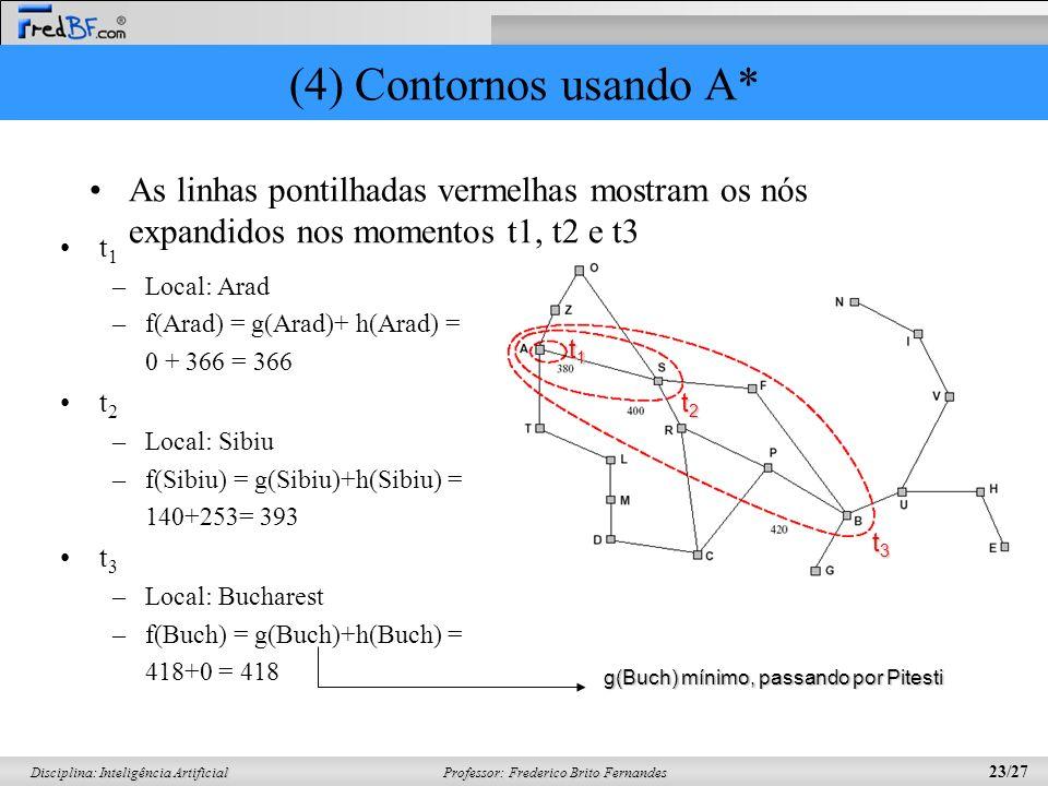 Professor: Frederico Brito Fernandes 23/27 Disciplina: Inteligência Artificial (4) Contornos usando A* As linhas pontilhadas vermelhas mostram os nós expandidos nos momentos t1, t2 e t3 t 1 –Local: Arad –f(Arad) = g(Arad)+ h(Arad) = 0 + 366 = 366 t 2 –Local: Sibiu –f(Sibiu) = g(Sibiu)+h(Sibiu) = 140+253= 393 t 3 –Local: Bucharest –f(Buch) = g(Buch)+h(Buch) = 418+0 = 418 t1t1t1t1 t2t2t2t2 t3t3t3t3 g(Buch) mínimo, passando por Pitesti