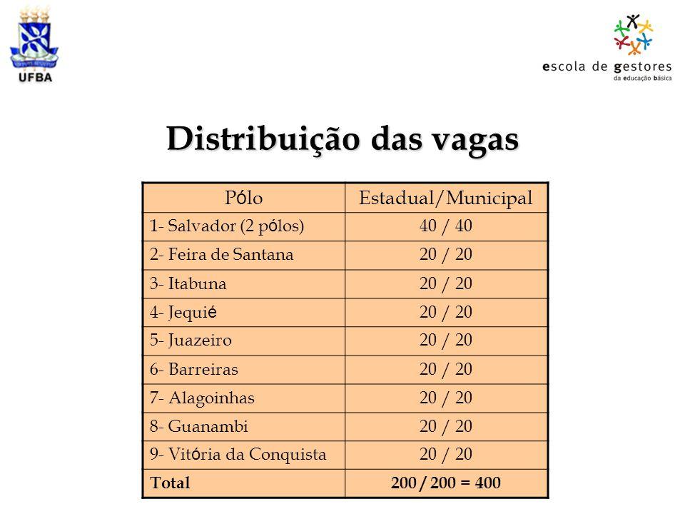Distribuição das vagas P ó loEstadual/Municipal 1- Salvador (2 p ó los)40 / 40 2- Feira de Santana20 / 20 3- Itabuna20 / 20 4- Jequi é 20 / 20 5- Juaz
