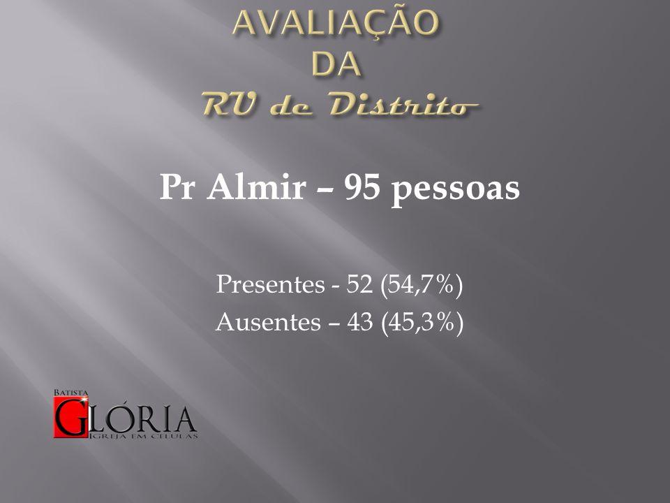 Pr Almir – 95 pessoas Presentes - 52 (54,7%) Ausentes – 43 (45,3%)