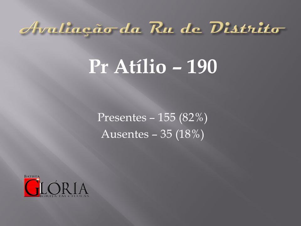 Pr Atílio – 190 Presentes – 155 (82%) Ausentes – 35 (18%)