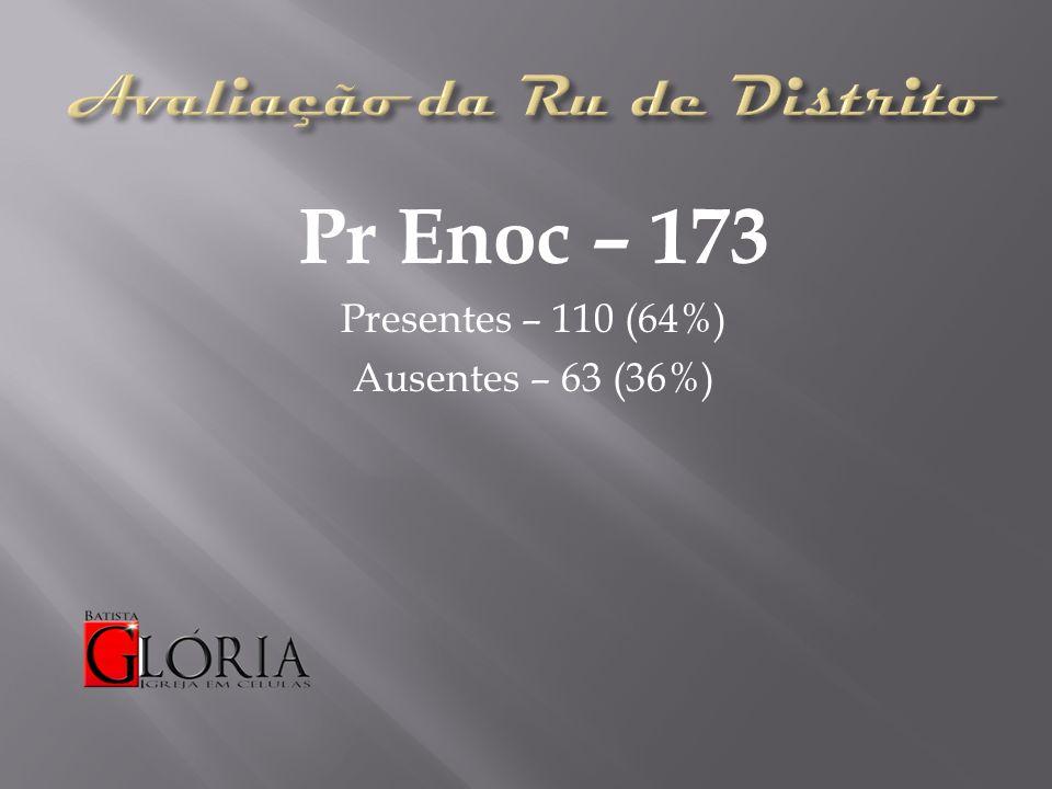 Pr Enoc – 173 Presentes – 110 (64%) Ausentes – 63 (36%)