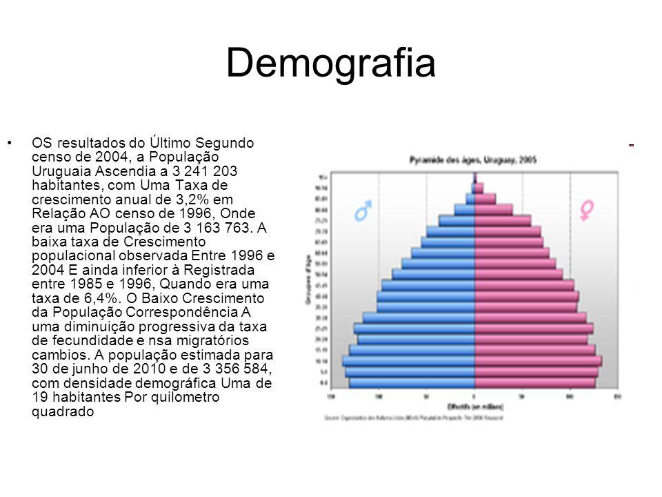 Demografia OS resultados do Último Segundo censo de 2004, a População Uruguaia Ascendia a 3 241 203 habitantes, com Uma Taxa de crescimento anual de 3