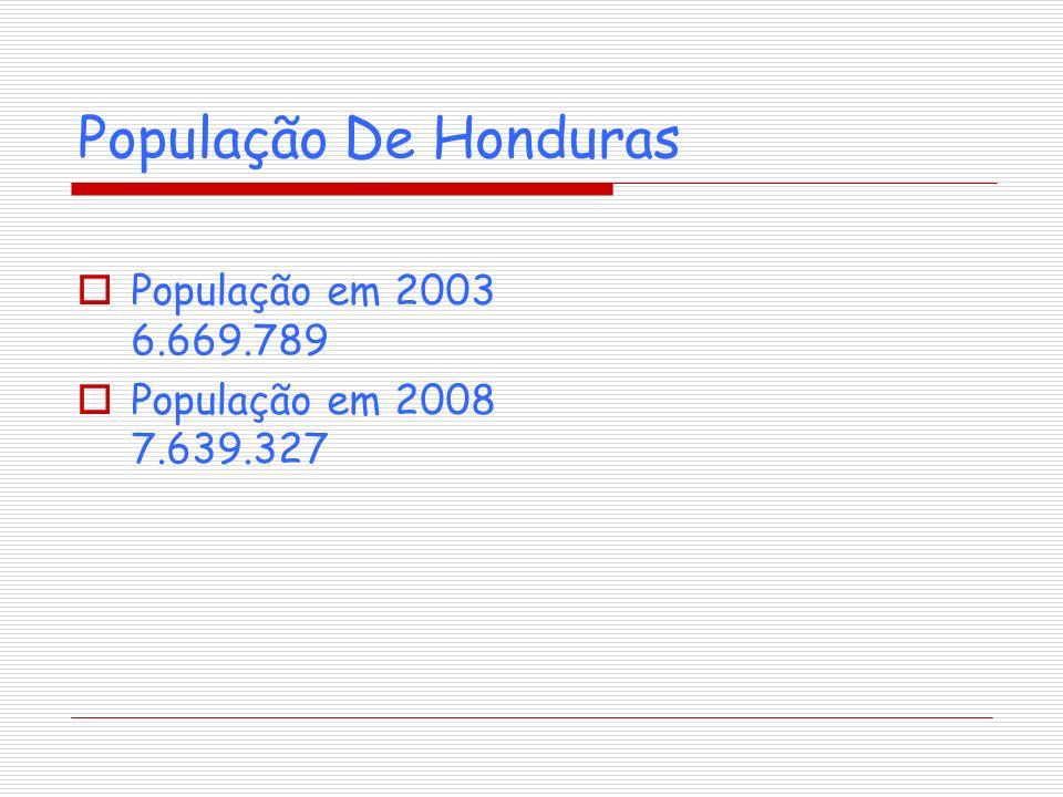 Economia O Honduras é um dos países mais pobres do hemisfério ocidental e a sua economia é baseada na agricultura e a madeira foi afectada fortemente pelo fenômeno climático Del Niño em 1997, sobretudo pelos incêndios florestais Além das bananas e o café, principais os produtos agrícolas do país são os feijões, o algodão, o milho, o arroz, o sorgo e o açúcar; há também produtos lácteos,