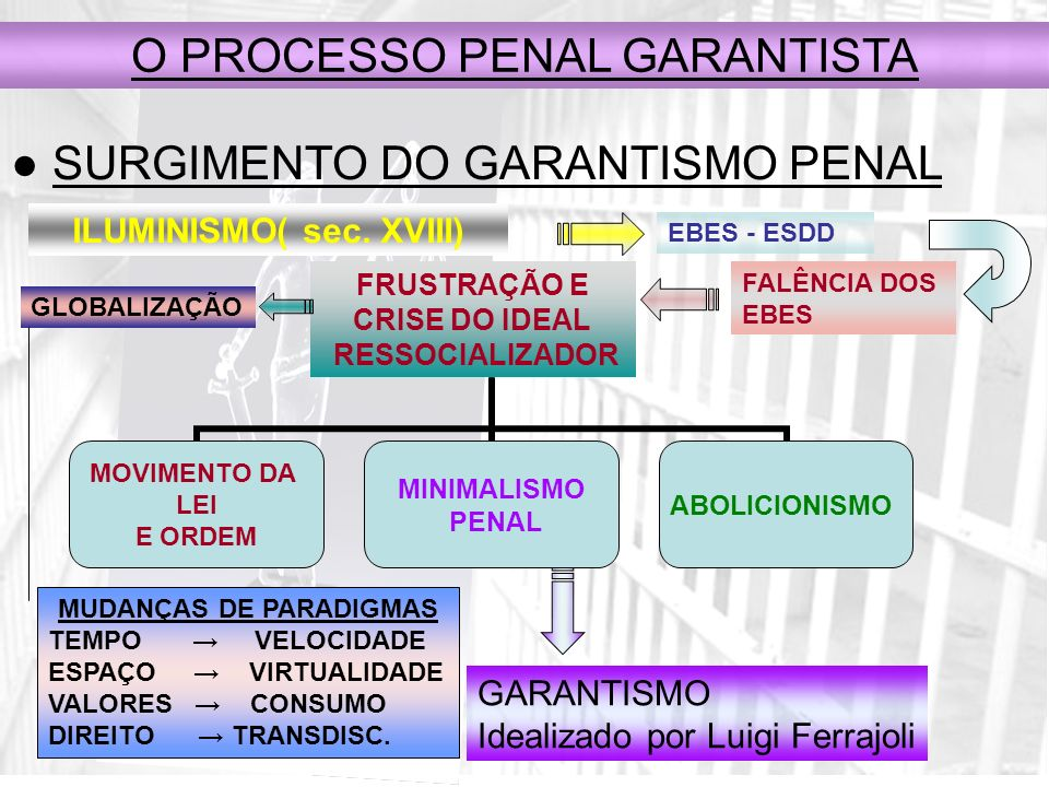 O sistema garantista - SG - Trata- se de um modelo-limite, apenas tendencialmente e jamais perfeitamente satisfatível.
