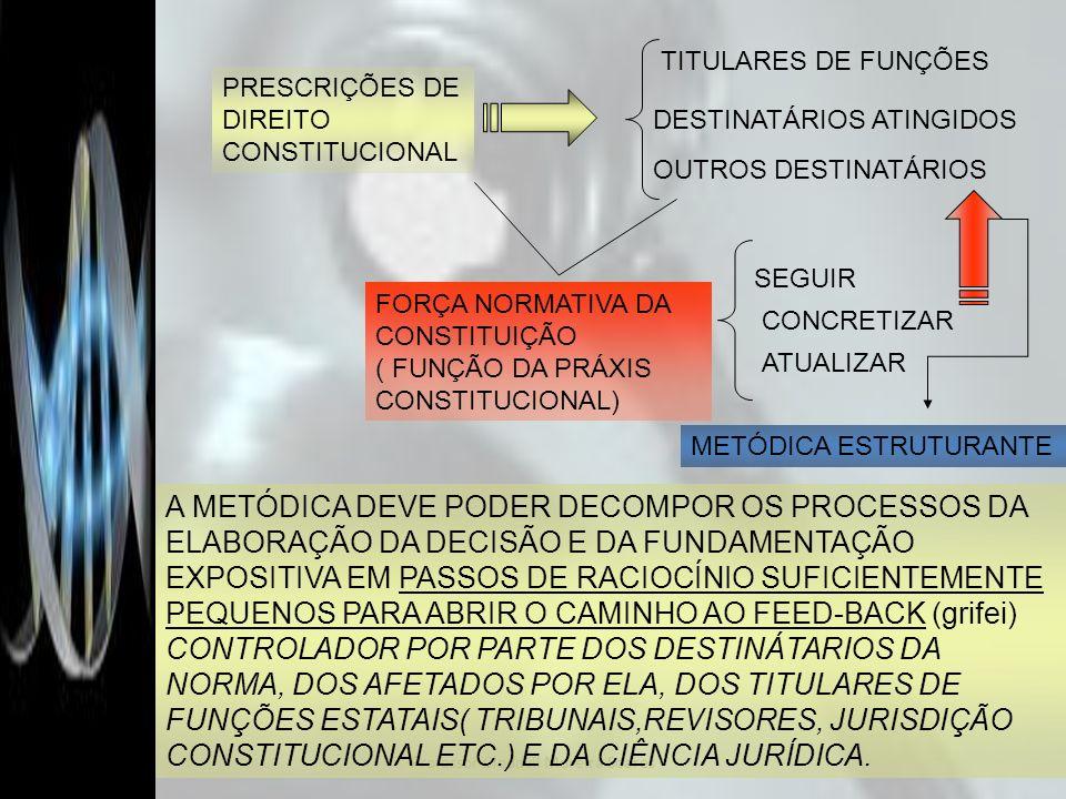 Professor Clodovil Moreira Soares PRESCRIÇÕES DE DIREITO CONSTITUCIONAL TITULARES DE FUNÇÕES OUTROS DESTINATÁRIOS DESTINATÁRIOS ATINGIDOS FORÇA NORMAT
