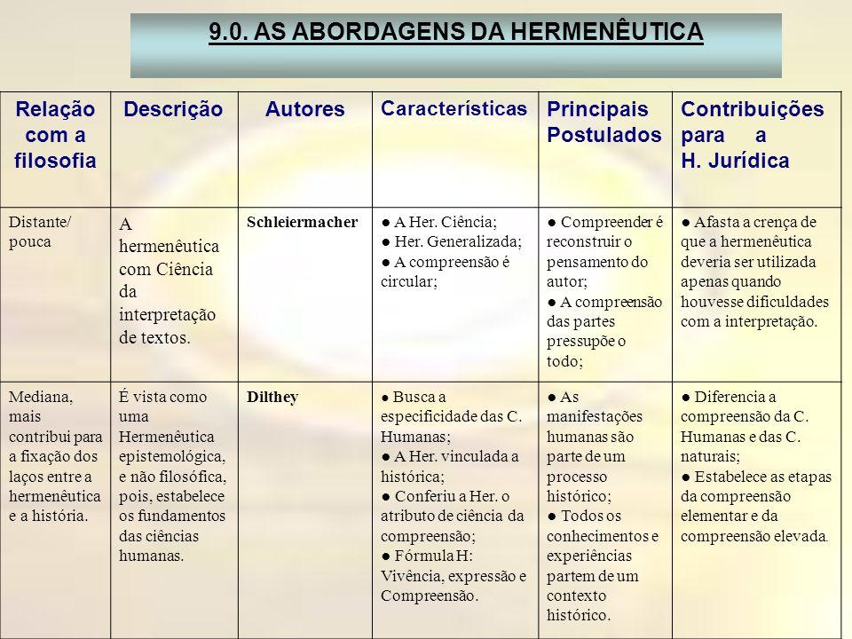 Relação com a filosofia DescriçãoAutores Características Principais Postulados Contribuições para a H. Jurídica Distante/ pouca A hermenêutica com Ciê