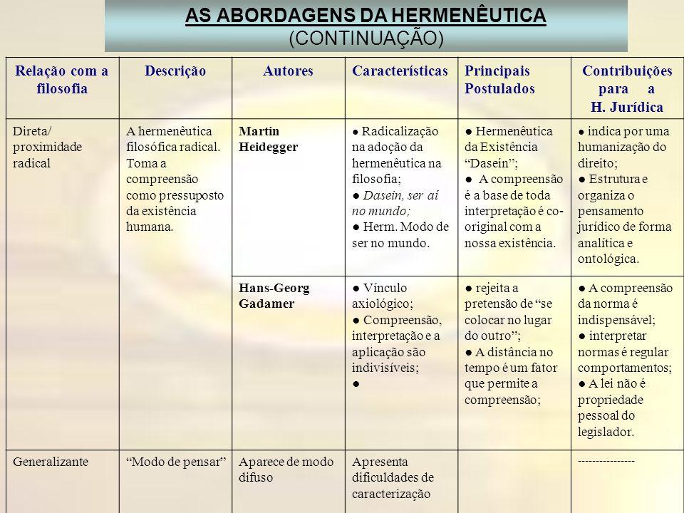 AS ABORDAGENS DA HERMENÊUTICA (CONTINUAÇÃO) Relação com a filosofia DescriçãoAutoresCaracterísticasPrincipais Postulados Contribuições para a H. Juríd