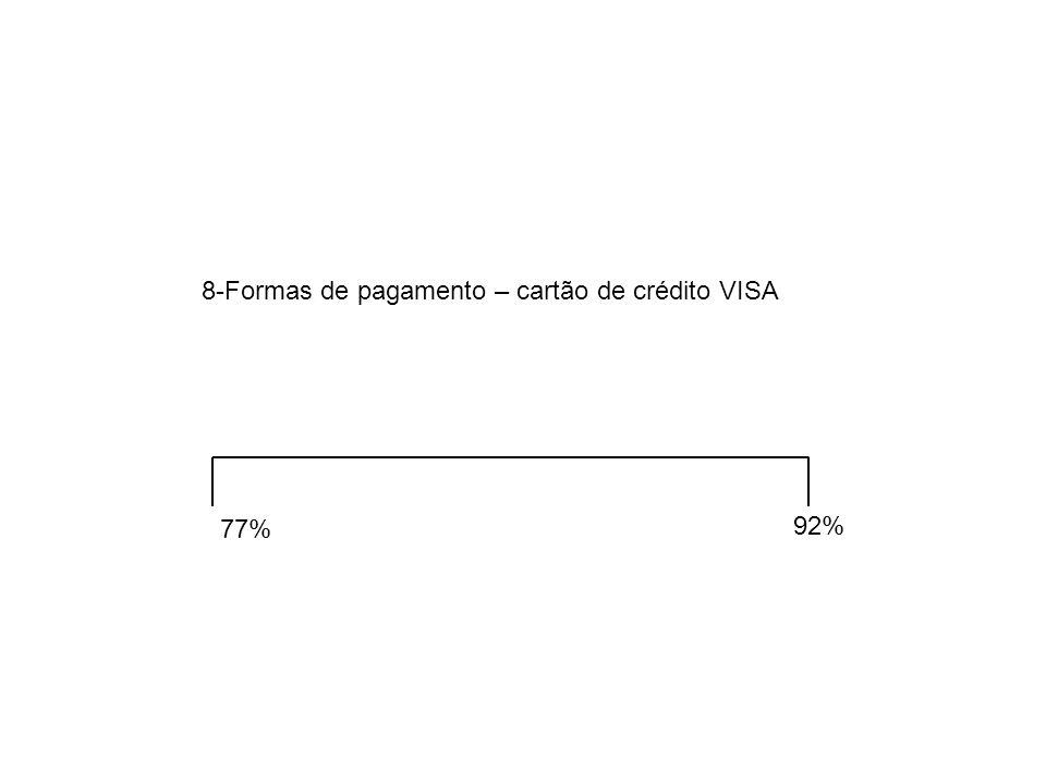77% 92% 8-Formas de pagamento – cartão de crédito VISA