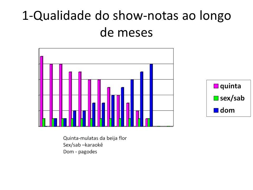 Ponto fraco - Análise: Quinta:Show de mulatas começou bem mas com o passar do tempo desagradou totalmente.