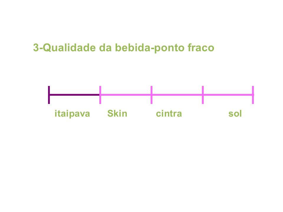 3-Qualidade da bebida-ponto fraco itaipavaSkin cintra sol