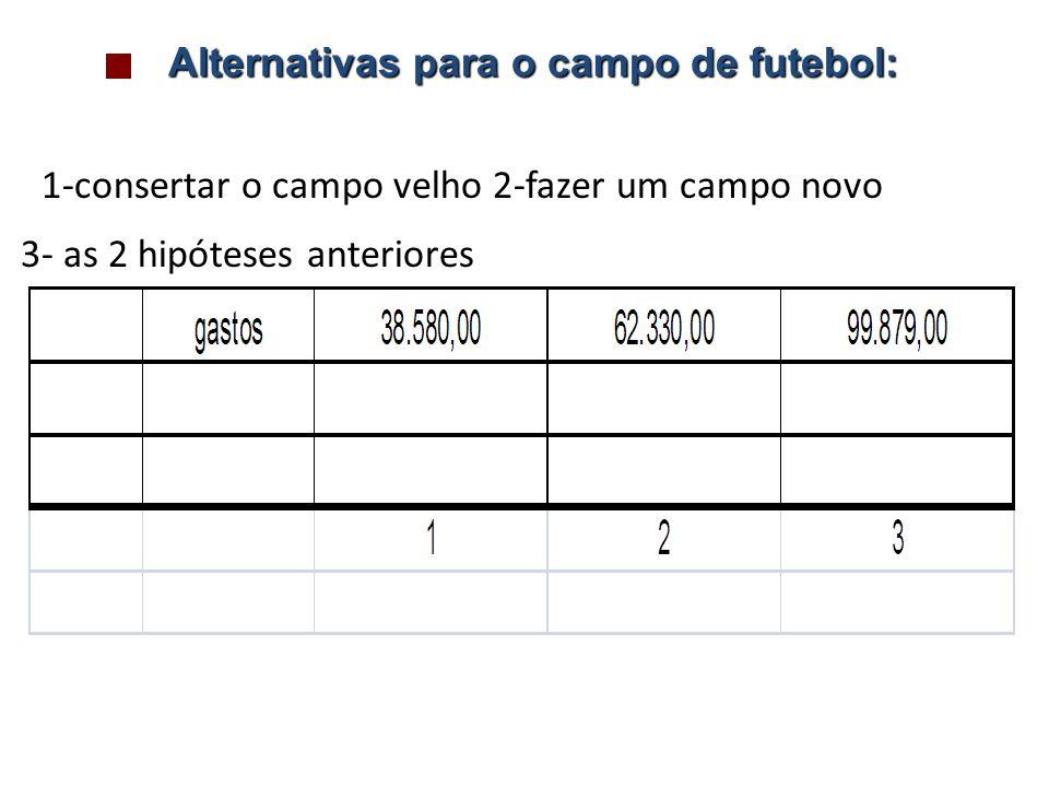 Alternativas para o campo de futebol: 1-consertar o campo velho 2-fazer um campo novo 3- as 2 hipóteses anteriores