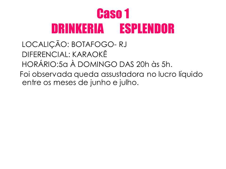 Caso 1 DRINKERIA ESPLENDOR LOCALIÇÃO: BOTAFOGO- RJ DIFERENCIAL: KARAOKÊ HORÁRIO:5a À DOMINGO DAS 20h às 5h. Foi observada queda assustadora no lucro l