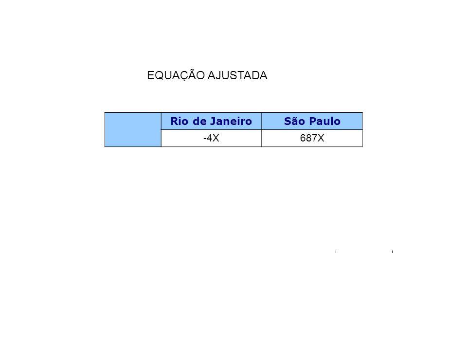 Rio de JaneiroSão Paulo -4X687X EQUAÇÃO AJUSTADA