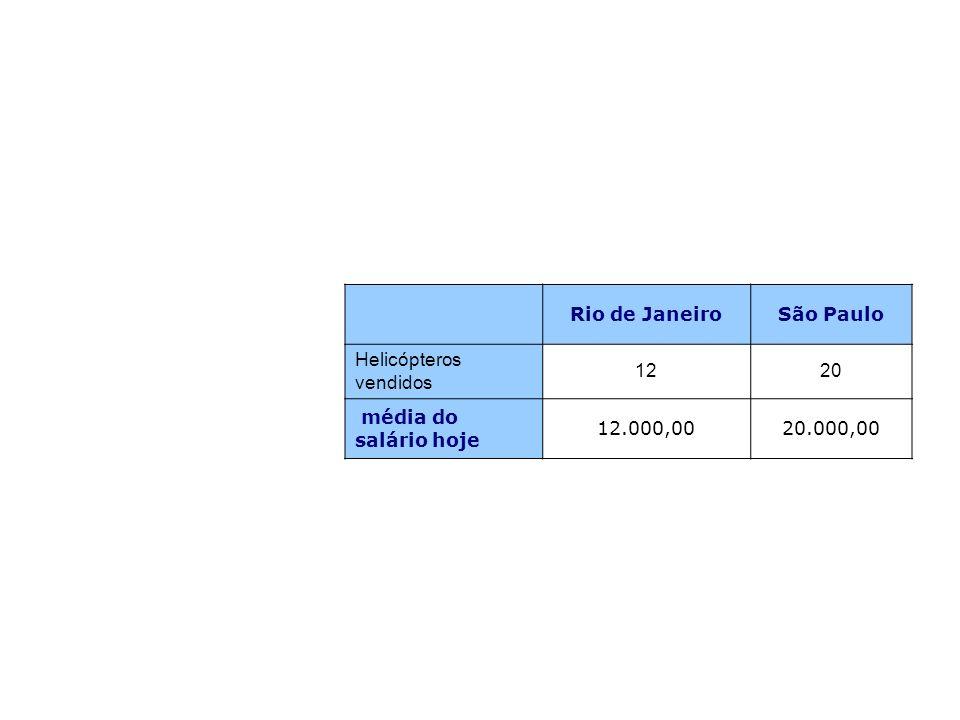 Rio de JaneiroSão Paulo Helicópteros vendidos 1220 média do salário hoje 12.000,0020.000,00