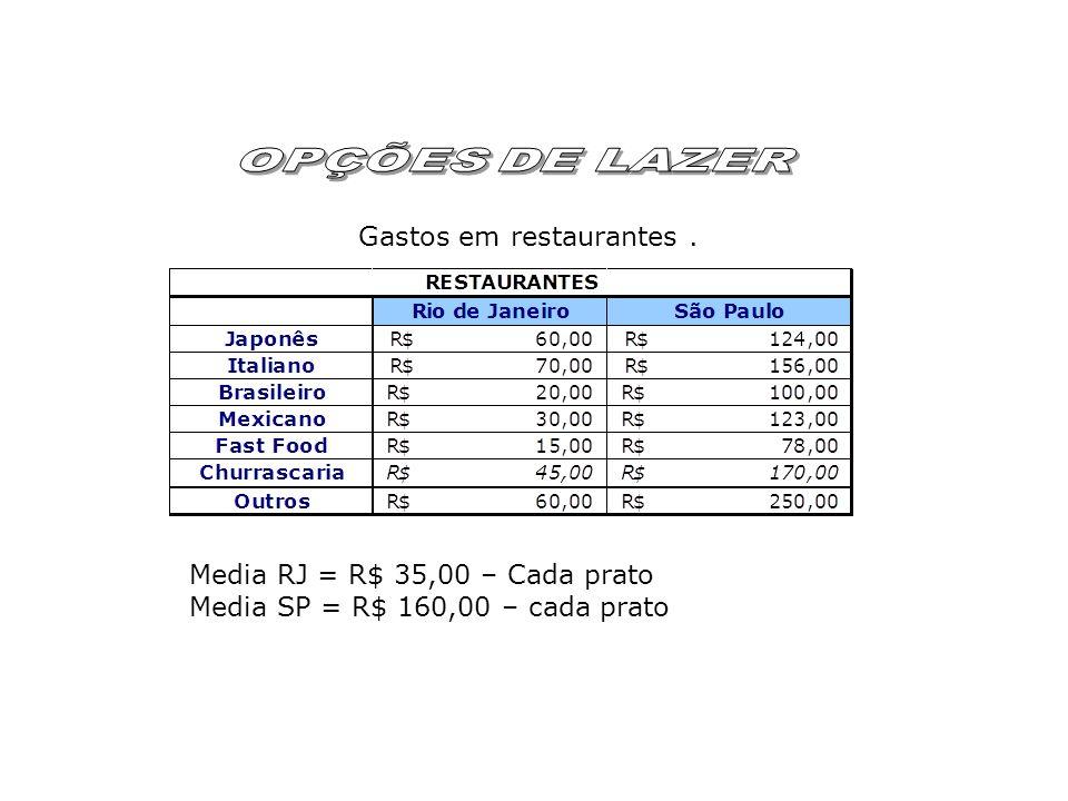 Gastos em restaurantes. Media RJ = R$ 35,00 – Cada prato Media SP = R$ 160,00 – cada prato