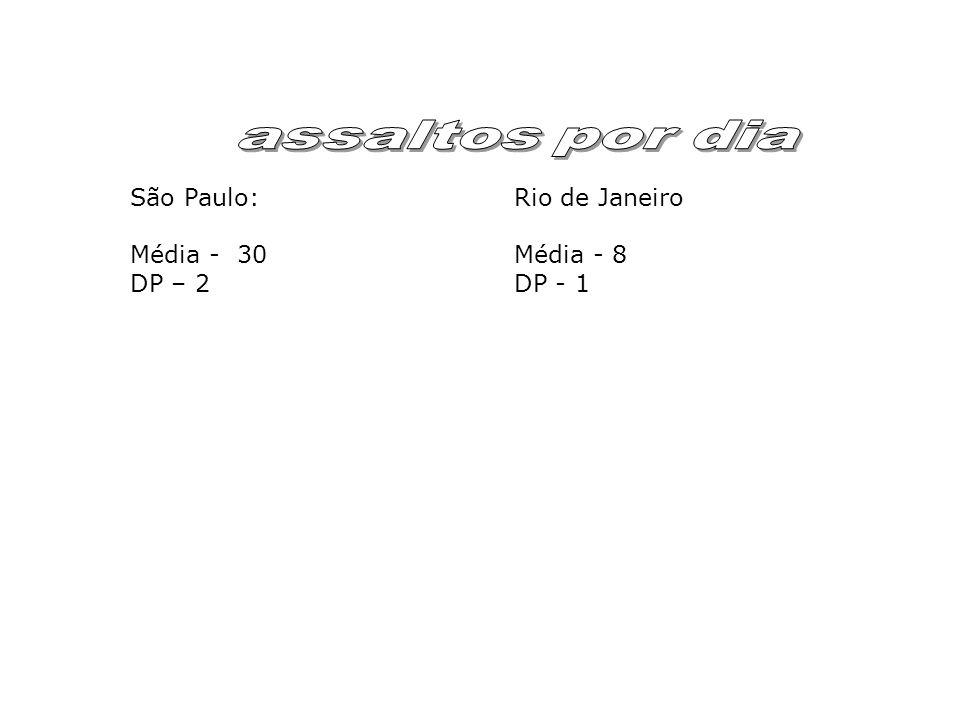 São Paulo: Rio de Janeiro Média - 30Média - 8 DP – 2 DP - 1